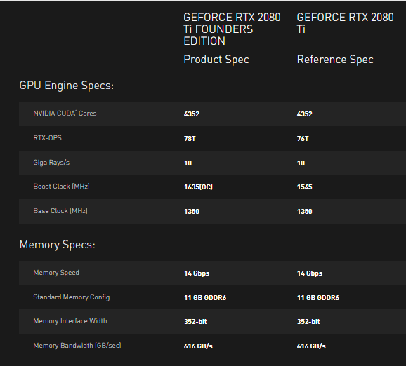 Specs for the RTX 2080ti